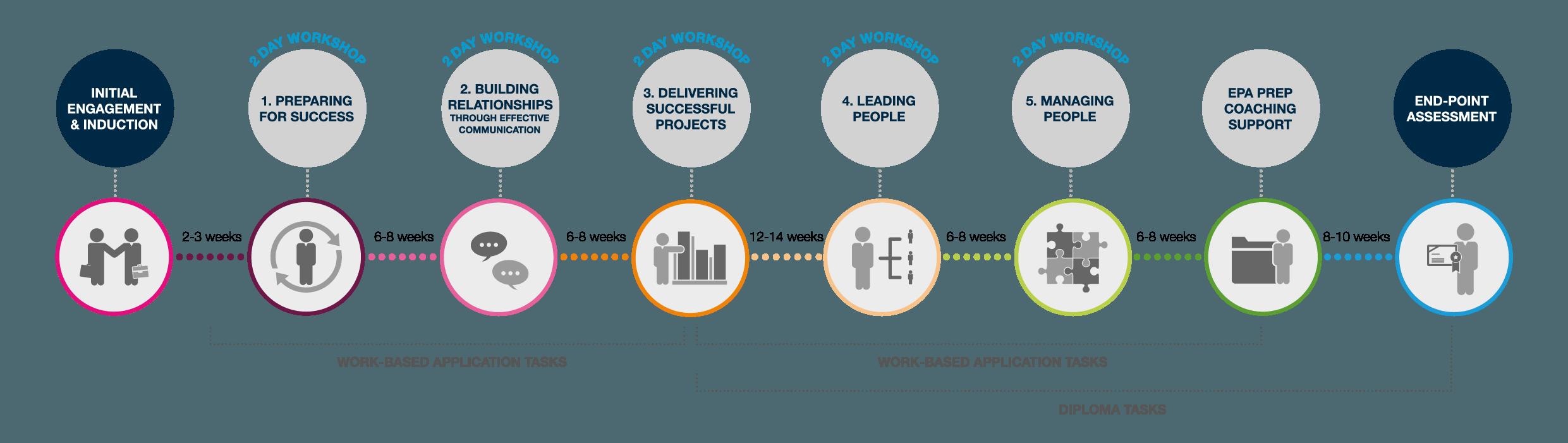 Level 3 Leadership & Management Timeline